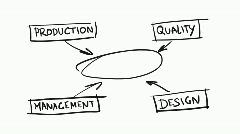 Product development scheme Stock Footage