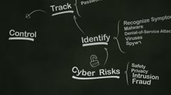 Internet Security Brainstorming Mind Map on Blackboard Stock Footage