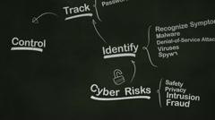 Stock Video Footage of Internet Security Brainstorming Mind Map on Blackboard