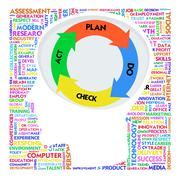 Head with pdca model and word cloud outside for business concept Stock Illustration