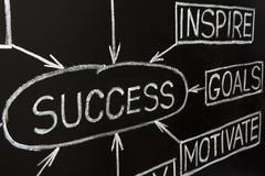 Closeup image of success flow chart on a blackboard Stock Photos