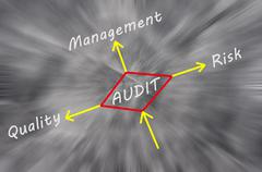 Possible outcomes of performing an audit Stock Photos