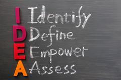 acronym of idea on a blackboard - stock photo