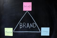 Stock Photo of concept of brand