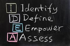 idea : identify, define, empower and assess - stock photo