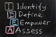 Stock Photo of idea : identify, define, empower and assess
