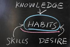 Relationship between habits and knowledge, skills, desire Stock Photos