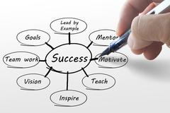 hand writing business success diagram - stock illustration