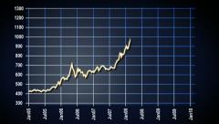 Gold stock line markets anmation - stock footage