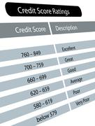 Credit score ratings Stock Illustration