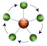 accounting cycle - stock illustration