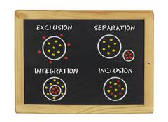 Chalkboard with exclusion separation integration inclusion written on it Stock Photos