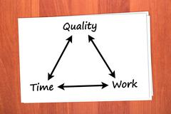 relationship between time, quality and work - stock photo