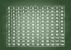 Multiplication table Stock Illustration