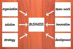 six components of business - stock illustration