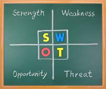 Swot analysis, strength, weakness, opportunity, and threat words on blackboar Stock Photos