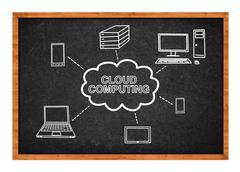 Cloud computing järjestelmän Kuvituskuvat