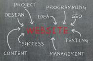 Stock Illustration of website development steps