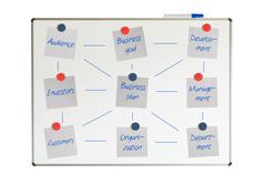 Block diagram on a whiteboard, business plan Stock Illustration