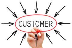 Customer concept Stock Photos