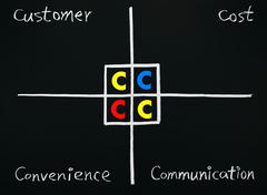 marketing theory of 4c - stock photo
