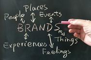 Stock Photo of brands concept