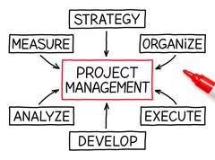 Project management flow chart red marker Stock Photos