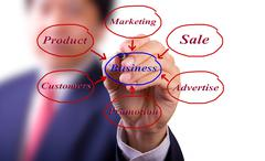 Business man hand writing business diagram Stock Photos