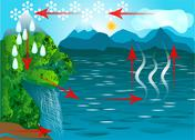 Water cycle Stock Illustration