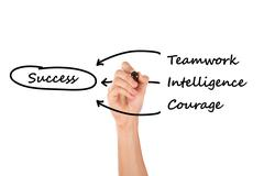 Hand drawing teamwork, intelligence, courage for success Stock Photos