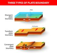 Tectonic plate boundaries Stock Illustration