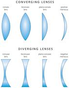 Types And Classification Of Simple Lenses - stock illustration