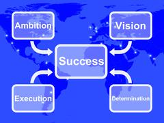 Success diagram showing vision ambition execution and determination Stock Illustration