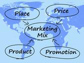 Marketing mix diagram with place price product and promotion Stock Illustration