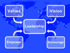 leadership diagram showing vision values empower and encourage - stock illustration