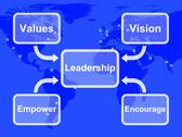 Leadership diagram showing vision values empower and encourage Stock Illustration