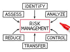 Risk management flow chart red marker Stock Illustration