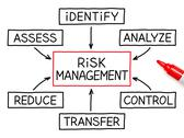 Stock Illustration of risk management flow chart red marker