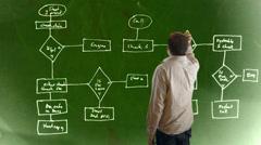 Flow chart chalk board engineering engineer Stock Footage