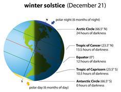 Winter Solstice America - stock illustration