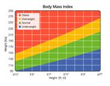 Stock Illustration of body mass index in lbs and ft, in