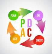 Suunnitelma - do - check - act konsepti, kuvitus design yli valkoista Piirros