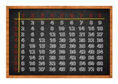 Multiplication table on blackboard Stock Photos