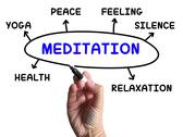 Stock Illustration of meditation diagram means relaxation calm and peace