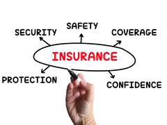 insurance diagram means coverage safeguard and insuring - stock illustration