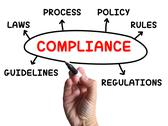 Stock Illustration of compliance diagram shows complying with rules and regulations