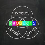 Companies design and produce products and market them Piirros