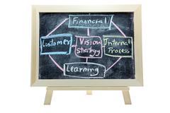 Business Balance Score Card analysis Stock Photos