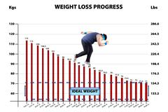 weigh loss progress - stock illustration