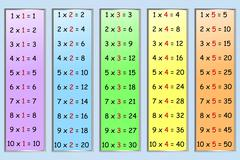 Multiplication table 1-5 - stock illustration
